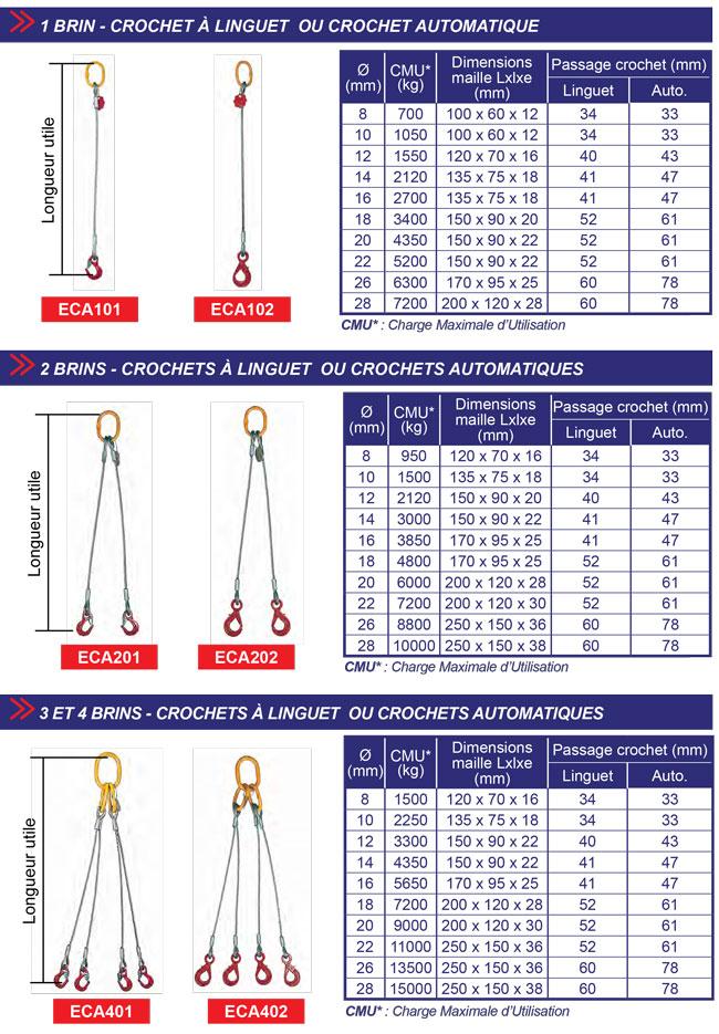 Tableau élingue câble acier de 1 à 4 brins